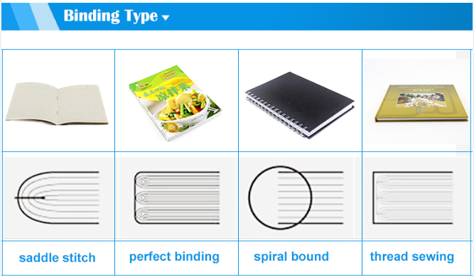 binding type How are booklet printed? How are booklet printed? binding type